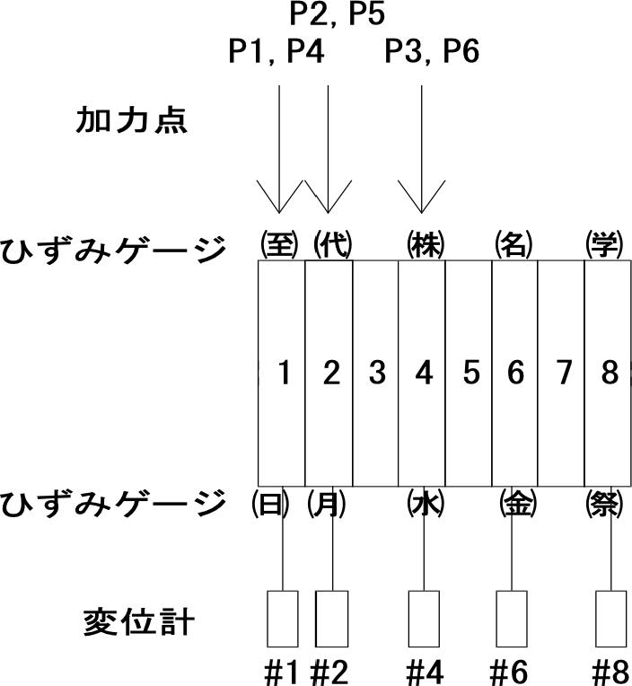 荷重位置と変位計、ひずみゲージ位置