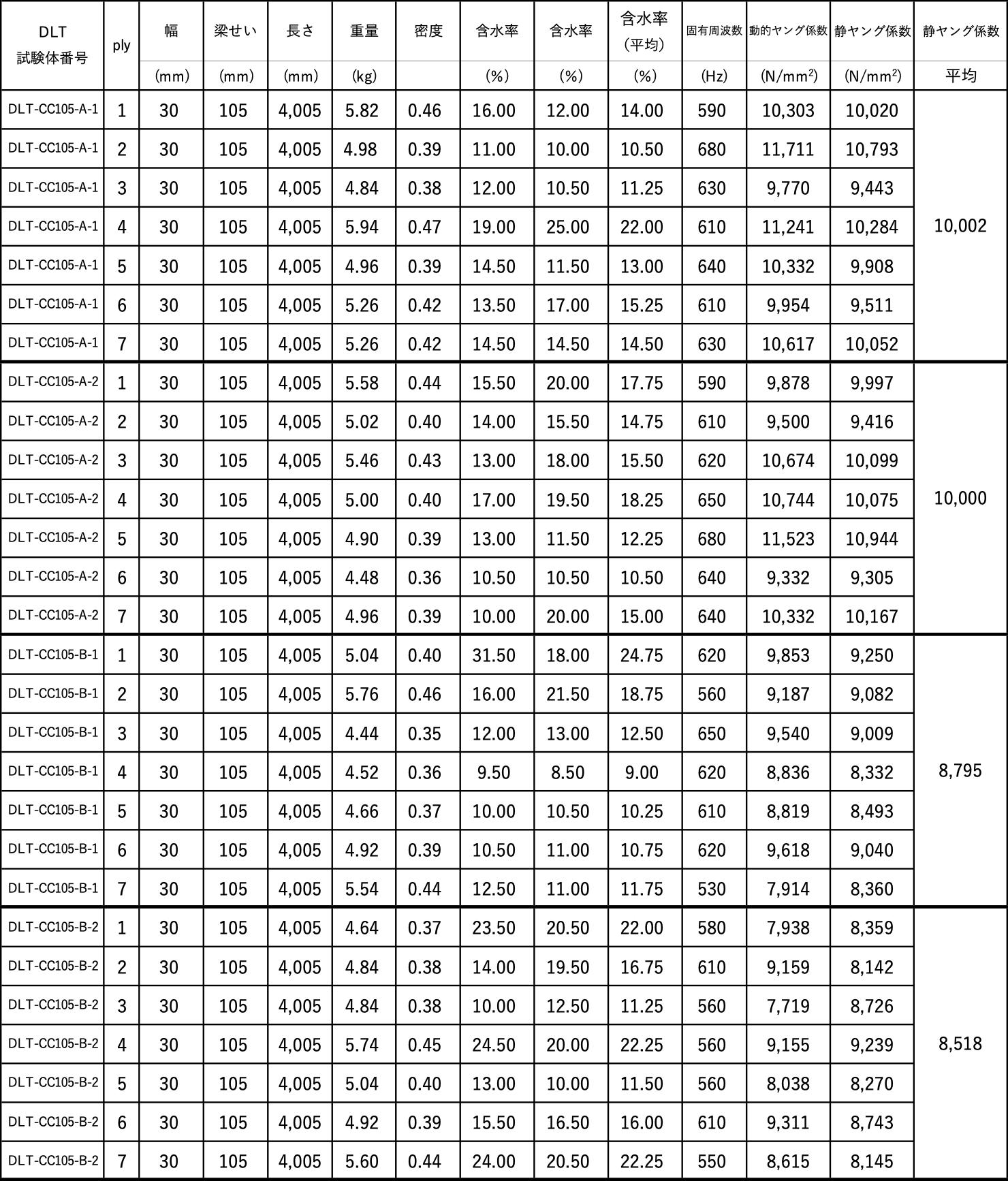 ウェブ材のヤング係数(1)
