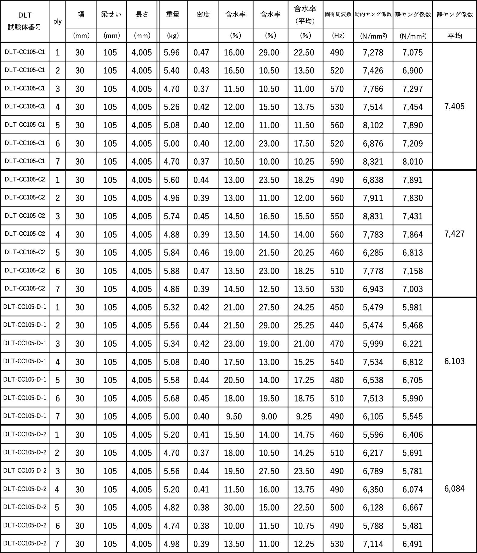 ウェブ材のヤング係数(2)