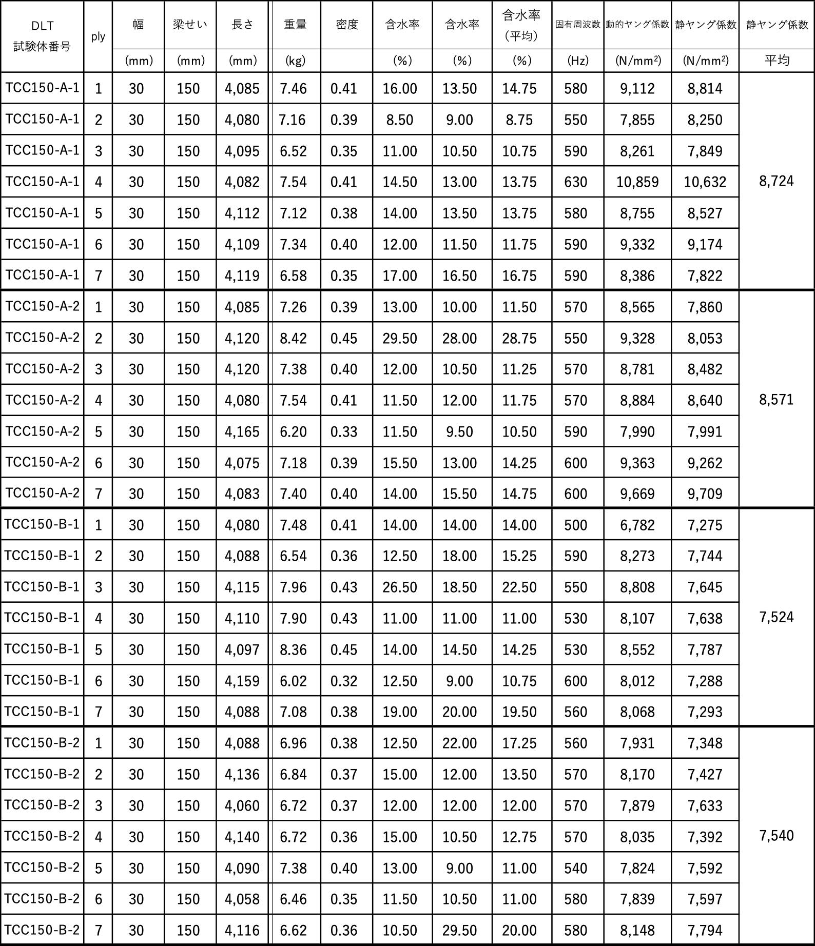 ウェブ材のヤング係数(3)