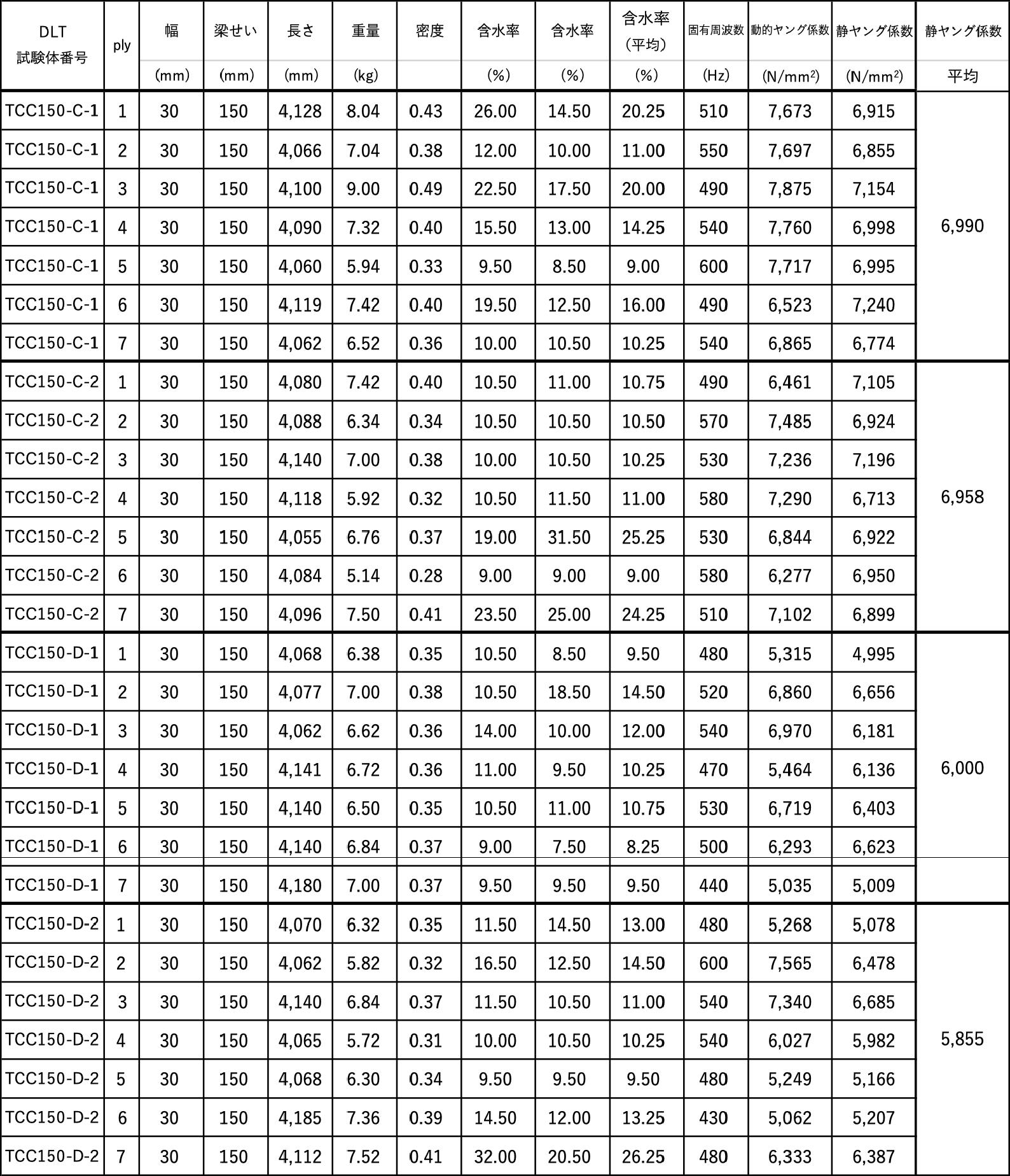 ウェブ材のヤング係数(4)