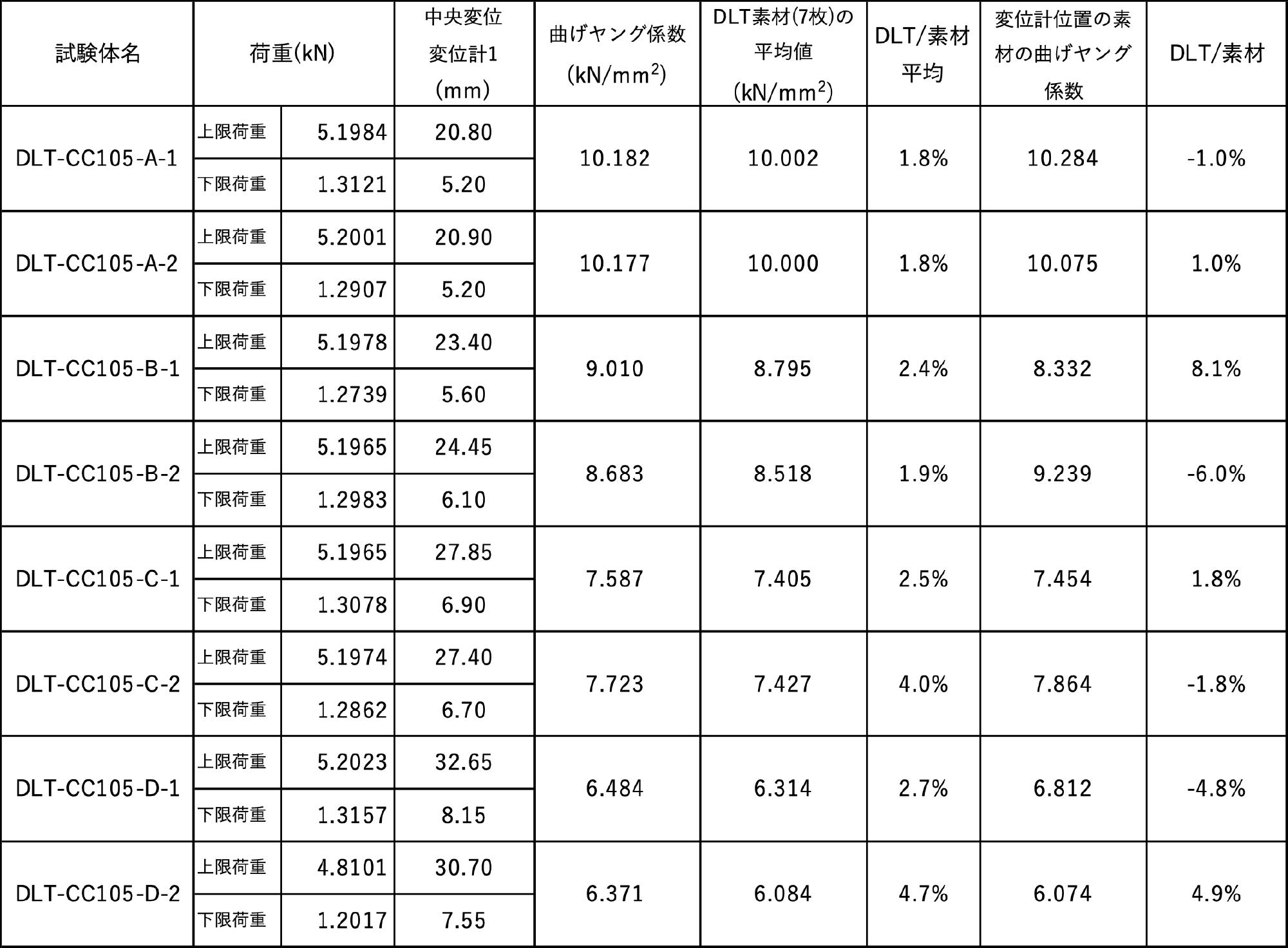 DLTのヤング係数(1)