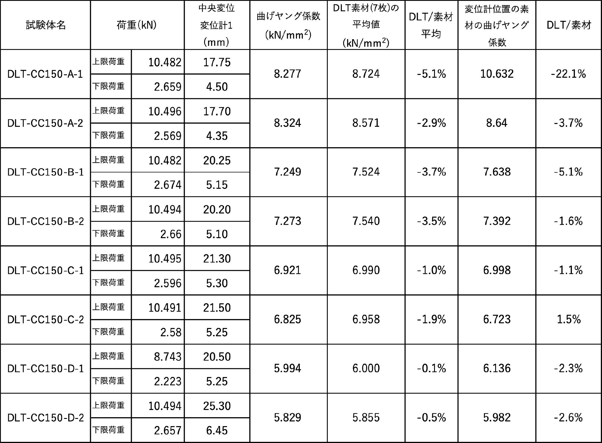 DLTのヤング係数(2)