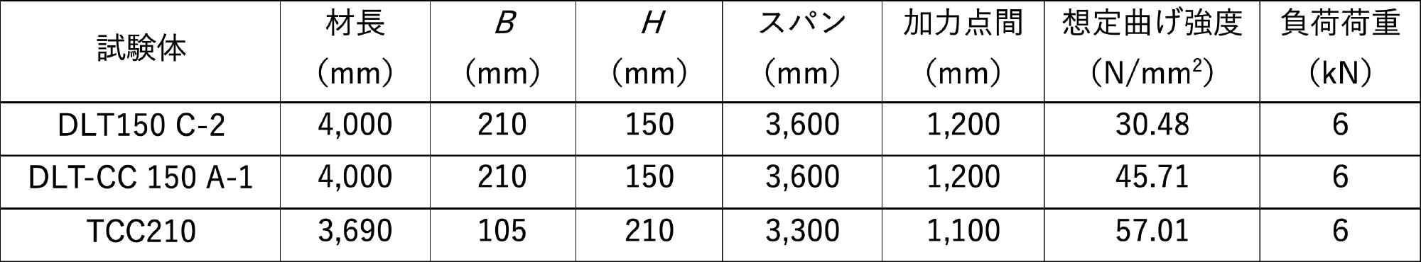 クリープ試験条件および負荷荷重