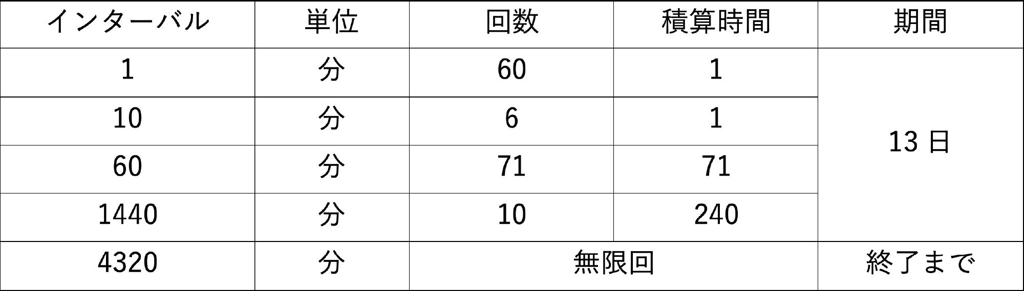 計測のインターバルの設定
