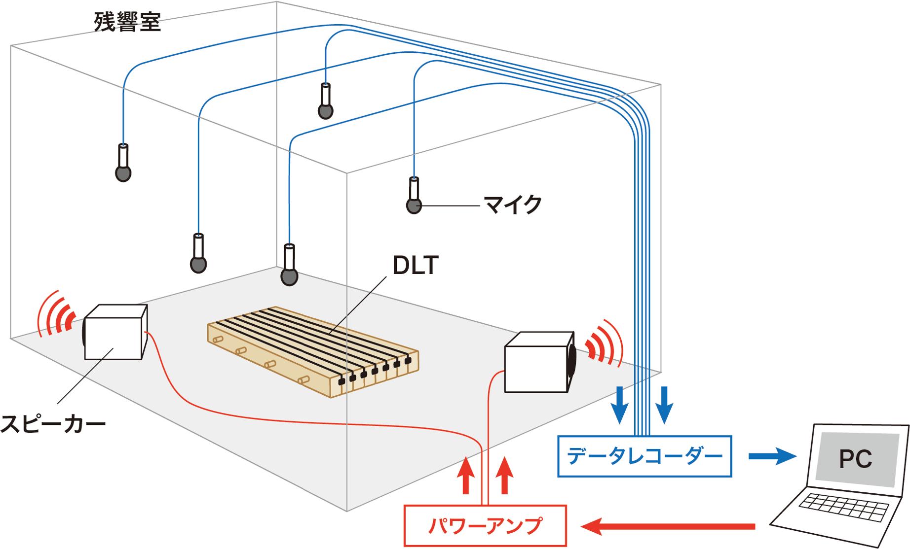 吸音試験のイメージ図